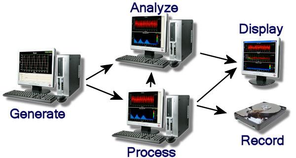 ComplexSignalProcessing